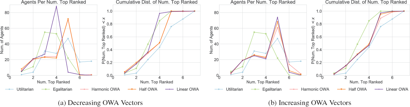 Figure 4 for The Conference Paper Assignment Problem: Using Order Weighted Averages to Assign Indivisible Goods