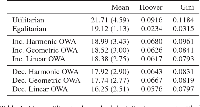 Figure 2 for The Conference Paper Assignment Problem: Using Order Weighted Averages to Assign Indivisible Goods