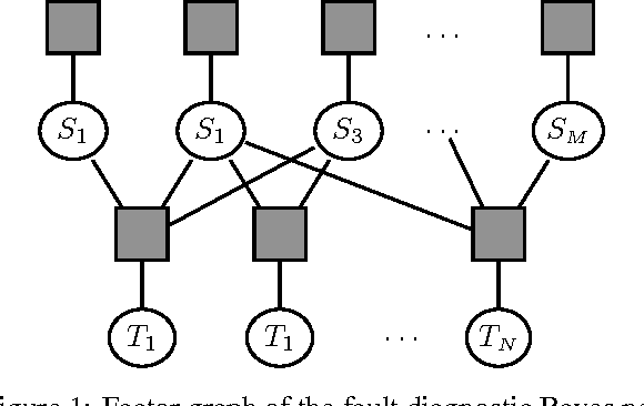 Figure 1 for Efficient Test Selection in Active Diagnosis via Entropy Approximation