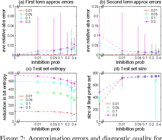 Figure 2 for Efficient Test Selection in Active Diagnosis via Entropy Approximation