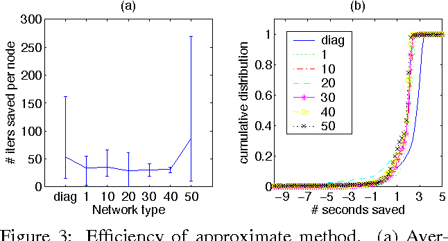 Figure 3 for Efficient Test Selection in Active Diagnosis via Entropy Approximation