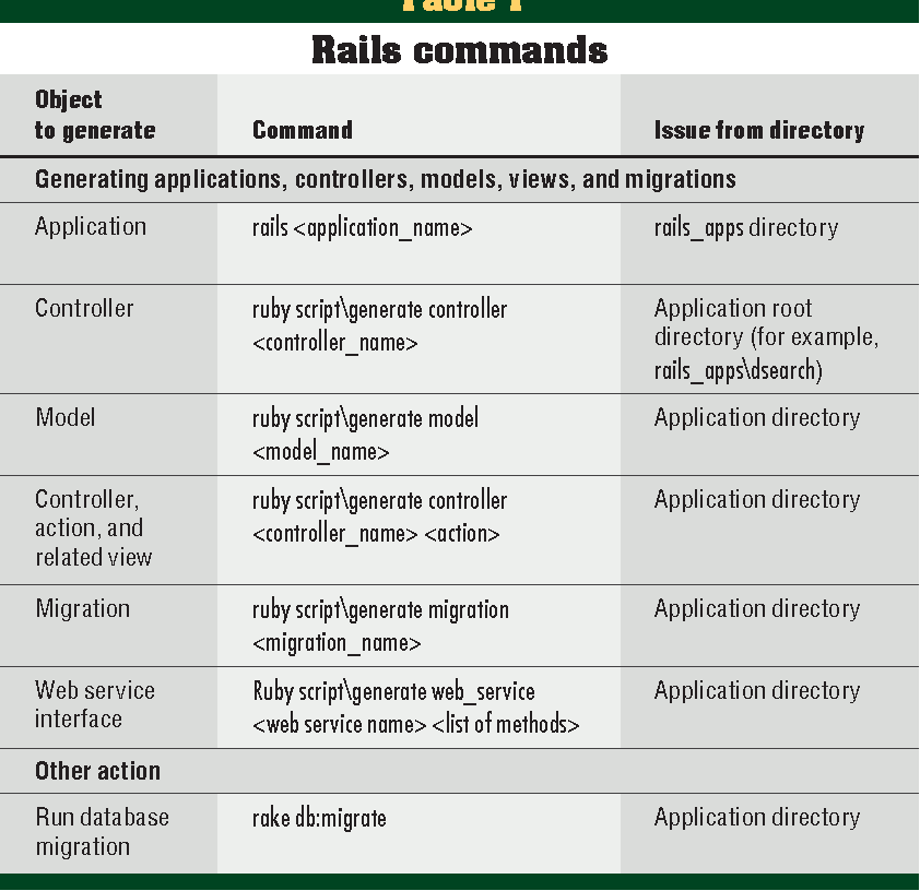 Table 1 from Rapid Web Application Development: A Ruby on