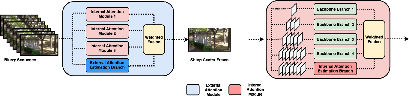 Figure 2 for DAVID: Dual-Attentional Video Deblurring