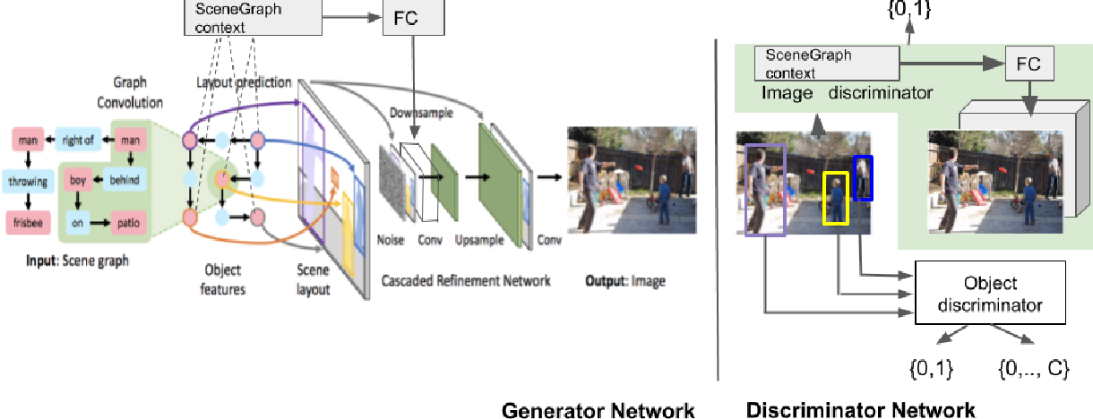 Figure 3 for Using Scene Graph Context to Improve Image Generation
