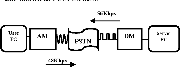 Figure 1: Block diagram of 56Kbps modem communication system