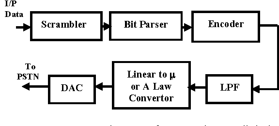 Figure 2: Transmitter of 56Kbps digital modem (server side)