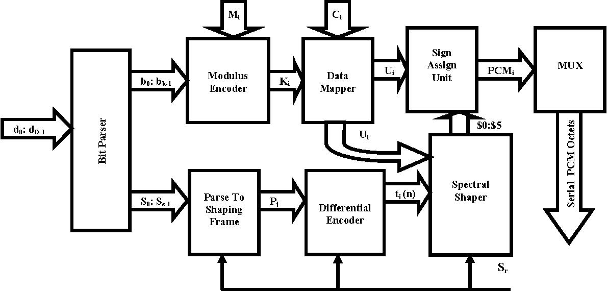 Figure 3: Encoder of 56Kbps digital modem