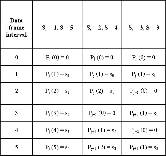Table 1: Parsing process of input sign bits