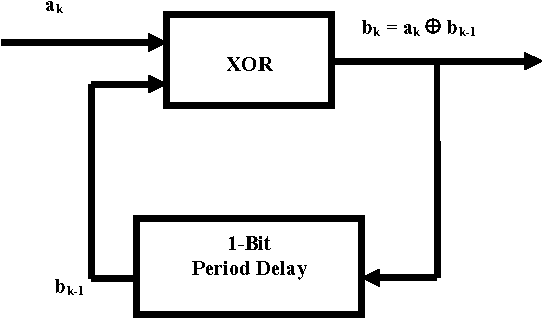 Figure 5: Differential encoder direct impleme - ntation using a XOR function.
