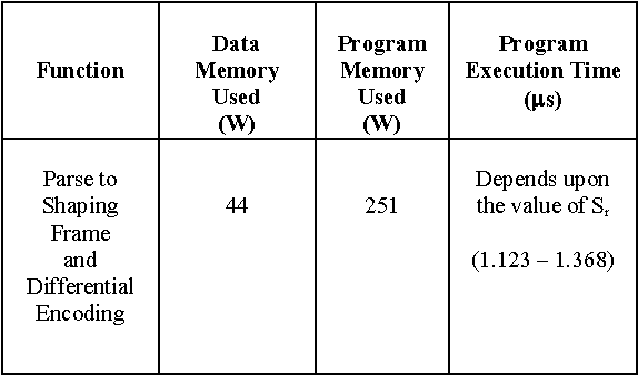 Table 2: Summery of implementation parameters