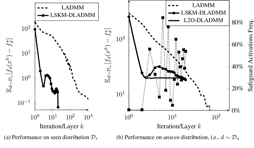 Figure 3 for Safeguarded Learned Convex Optimization