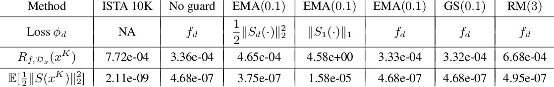 Figure 4 for Safeguarded Learned Convex Optimization