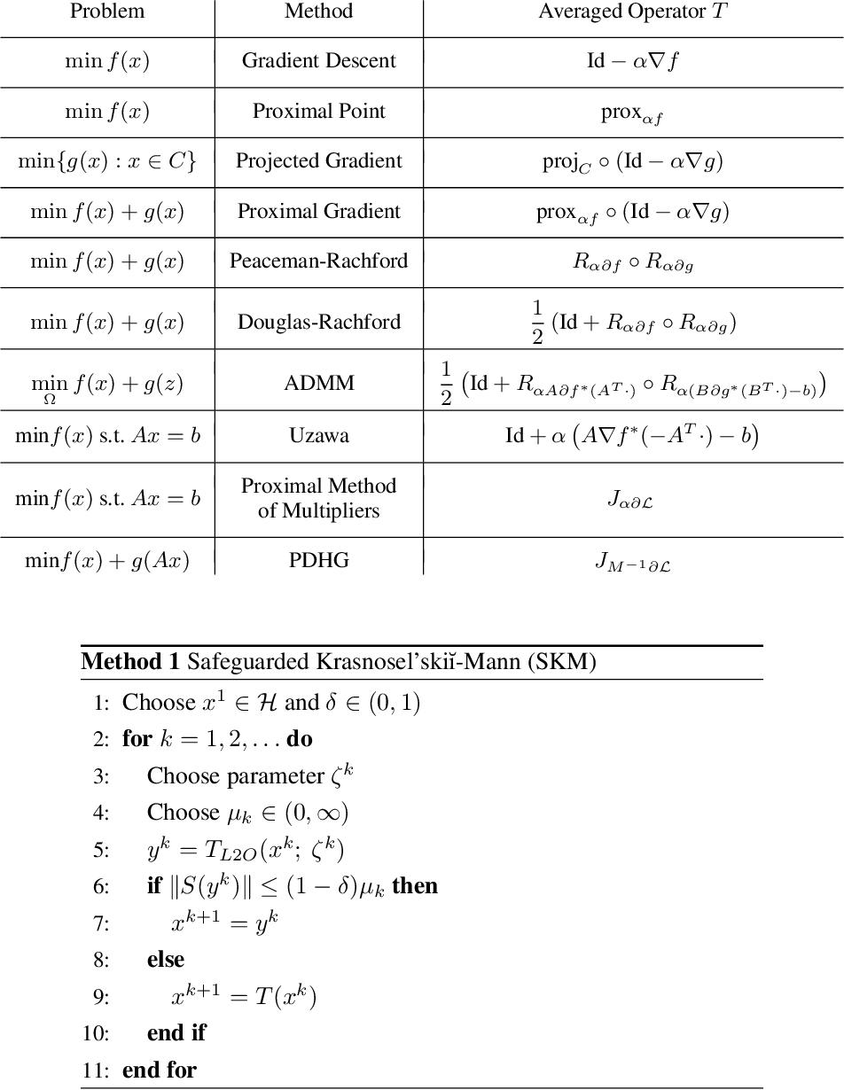 Figure 1 for Safeguarded Learned Convex Optimization