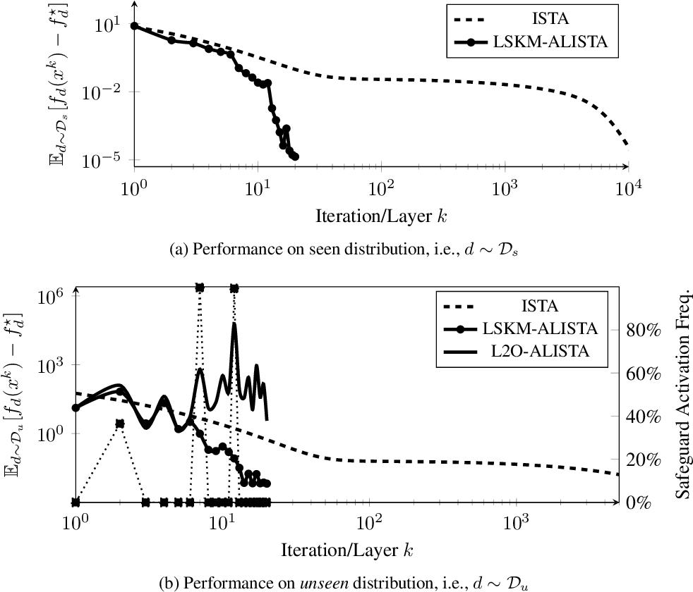 Figure 2 for Safeguarded Learned Convex Optimization