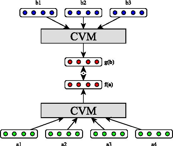 Figure 1 for Multilingual Models for Compositional Distributed Semantics