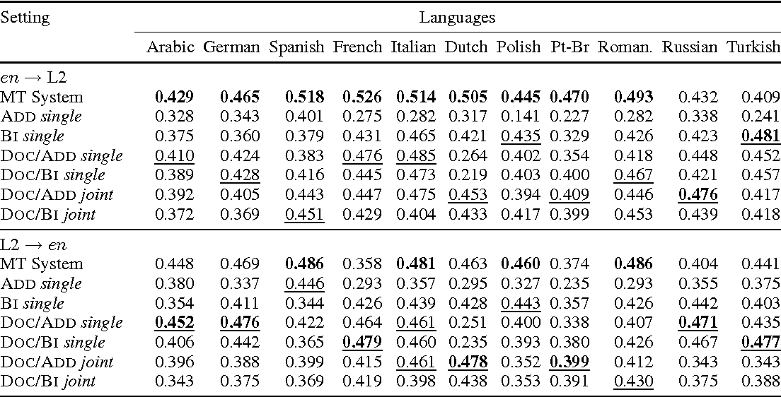 Figure 4 for Multilingual Models for Compositional Distributed Semantics