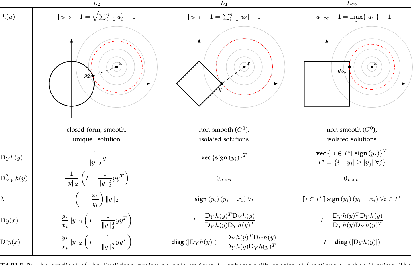 Figure 4 for Deep Declarative Networks: A New Hope