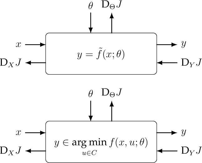 Figure 1 for Deep Declarative Networks: A New Hope