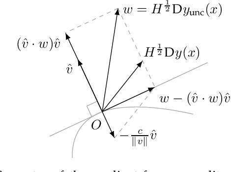 Figure 3 for Deep Declarative Networks: A New Hope