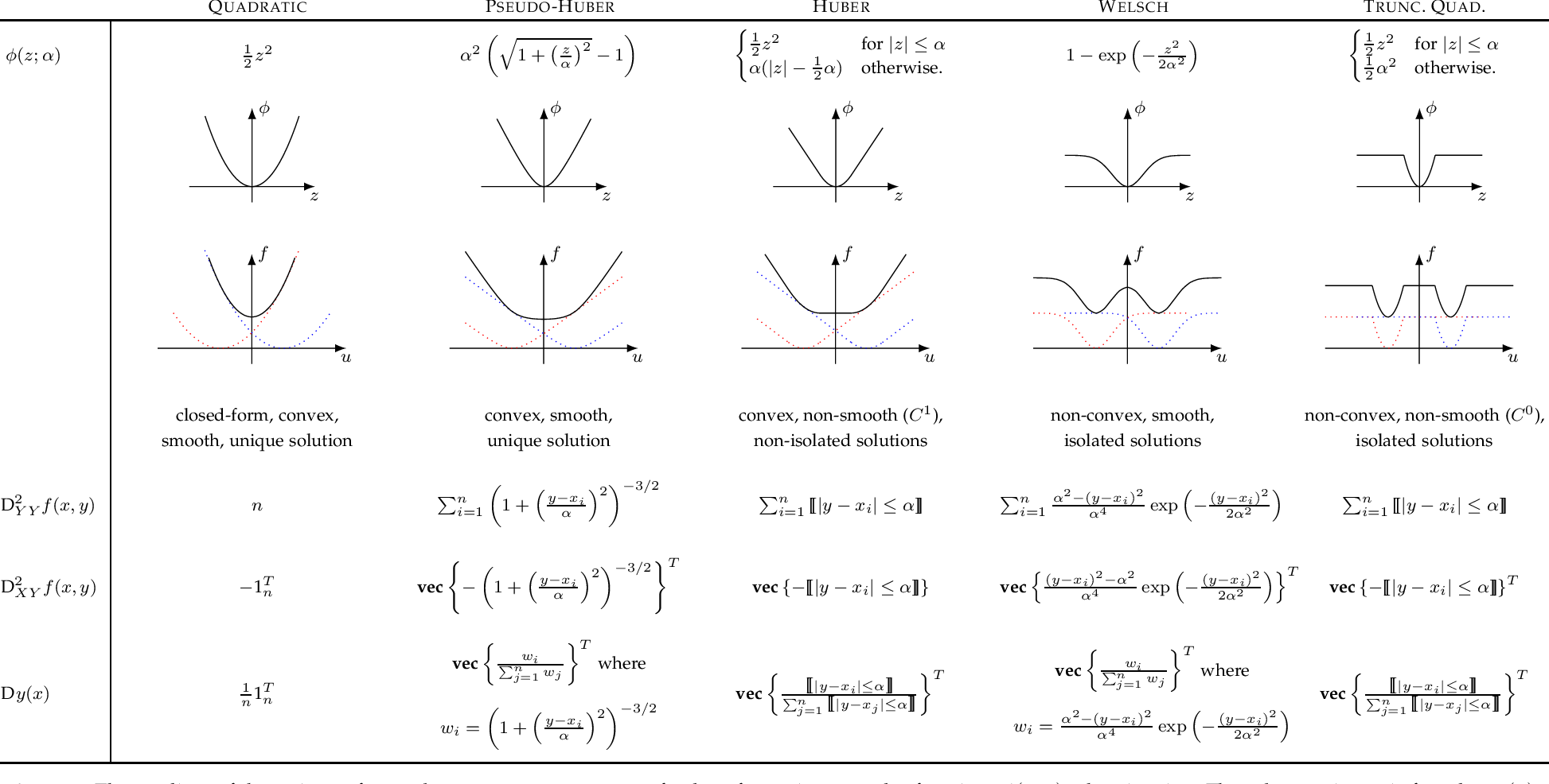Figure 2 for Deep Declarative Networks: A New Hope