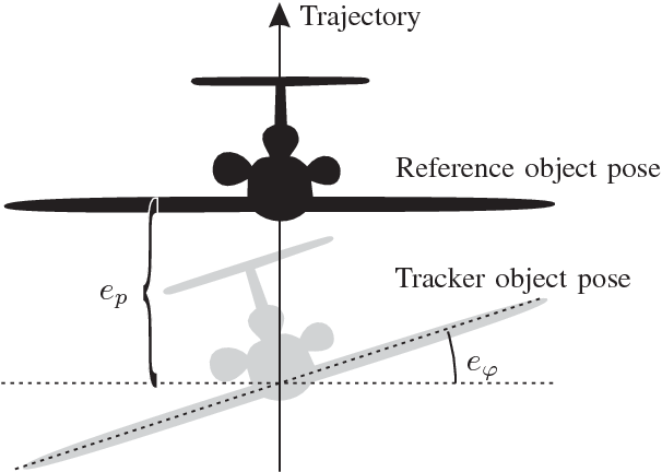 Fig. 2. Movement trajectory, reference pose, measured pose of the robot end-effector (handlebars) and tracking errors ep and eϕ.