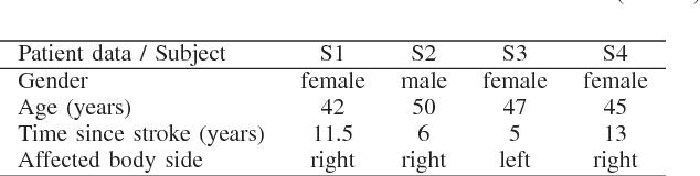 TABLE I CHARACTERISTICS OF FOUR CHRONIC HEMIPARETIC SUBJECTS (S1–S4)