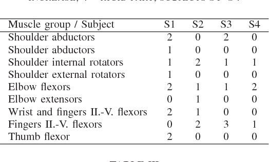 TABLE II MUSCLE TONE BY MODIFIED MODIFIED ASHWORTH SCALE: 0 = NO INCREASE, 4 = RIGID PART; SUBJECTS S1–S4