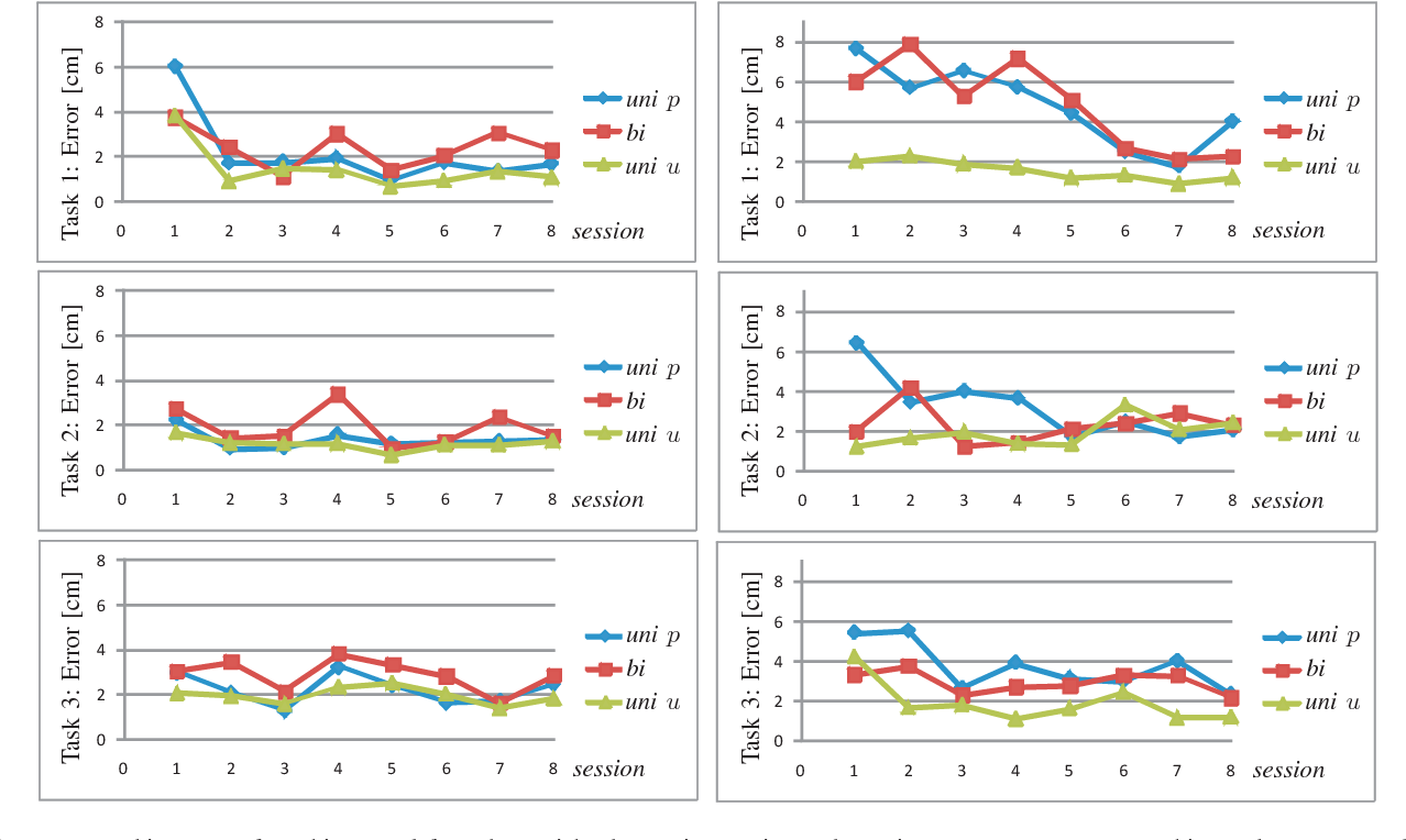 Fig. 5. RMS tracking errors for subject S3 (left) and S2 (right) by sessions; unimanual paretic arm movements (uni p), bimanual movements (bi) and unimanual unaffected arm movements (uni u). The x axis shows the sessions.