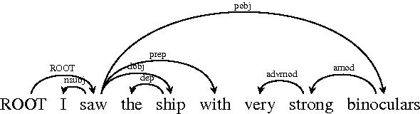 Figure 1 for Dependency Recurrent Neural Language Models for Sentence Completion