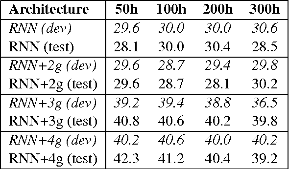 Figure 2 for Dependency Recurrent Neural Language Models for Sentence Completion