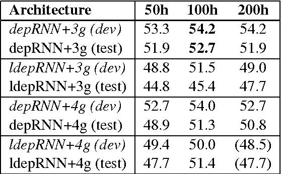 Figure 3 for Dependency Recurrent Neural Language Models for Sentence Completion