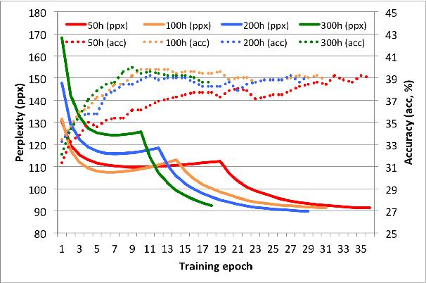 Figure 4 for Dependency Recurrent Neural Language Models for Sentence Completion