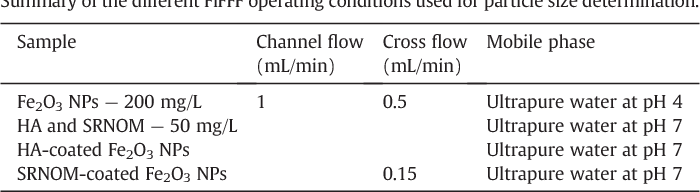 Table 1 Summary of the different FlFFF operating conditions used for particle size determination.