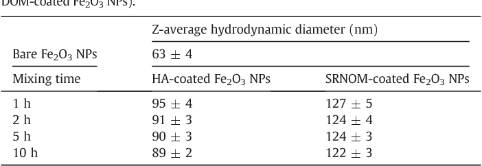 Table 2 Z-average hydrodynamic diameter of bare Fe2O3 NPs, HA-coated Fe2O3 NPs and SRNOMcoated Fe2O3 NPs as determined by DLS (at pH 4 for bare Fe2O3 NPs and at pH 7 for DOM-coated Fe2O3 NPs).