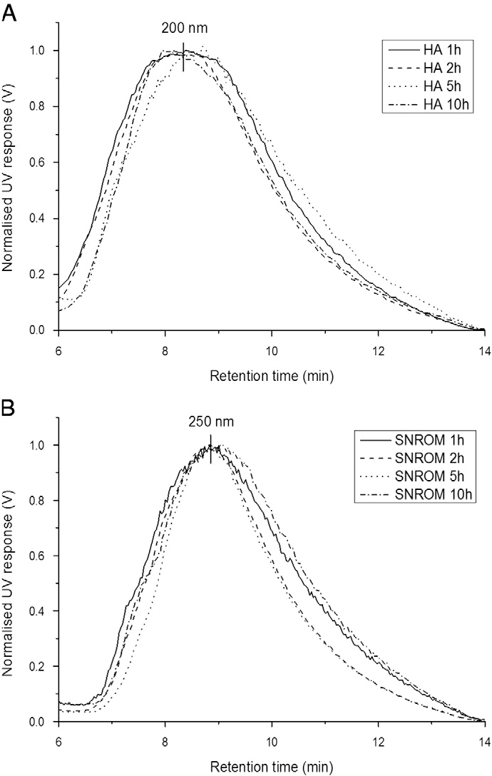 Fig. 6. FlFFF fractograms of (A) HA-coated Fe2O3NPs and (B) SRNOM-coated Fe2O3NPs after 2 weeks. (N.B.: 1 h, 2 h, 5 h and 10 h denote the mixing time originally used to prepare the different samples).