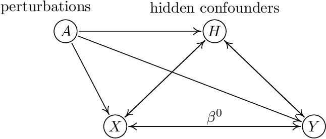 Figure 1 for Deconfounding and Causal Regularization for Stability and External Validity