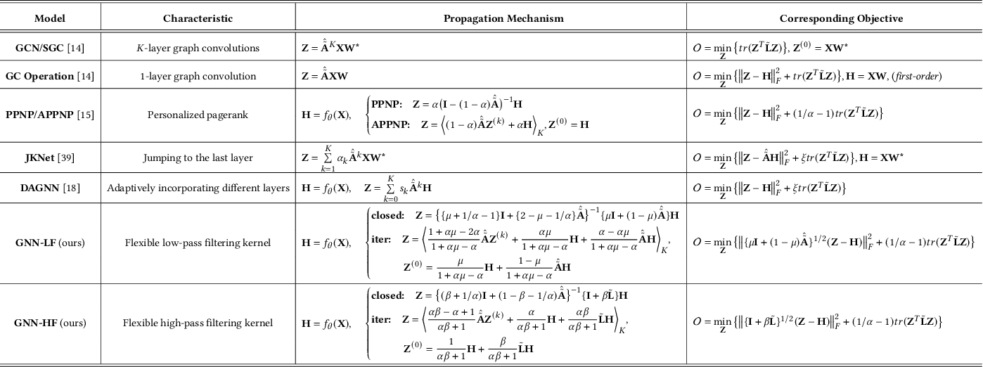 Figure 1 for Interpreting and Unifying Graph Neural Networks with An Optimization Framework