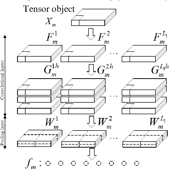Figure 2 for Multilinear Principal Component Analysis Network for Tensor Object Classification