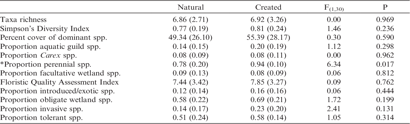 Table 4 from A comparison of natural and created