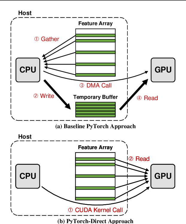 Figure 3 for PyTorch-Direct: Enabling GPU Centric Data Access for Very Large Graph Neural Network Training with Irregular Accesses