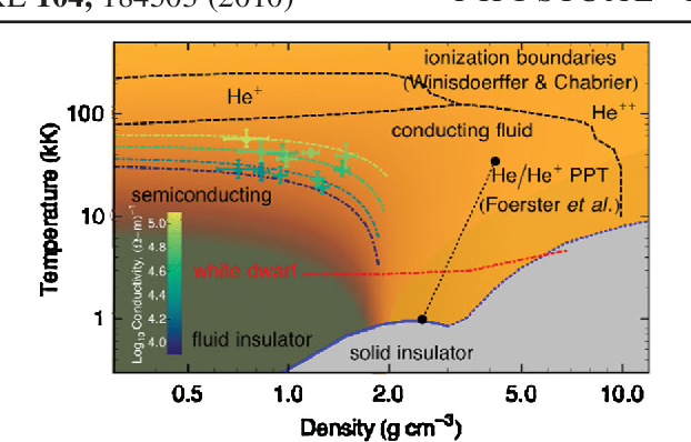 PDF] Insulator-to-conducting transition in dense fluid helium