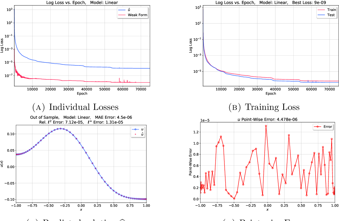 Figure 4 for Deep neural network for solving differential equations motivated by Legendre-Galerkin approximation