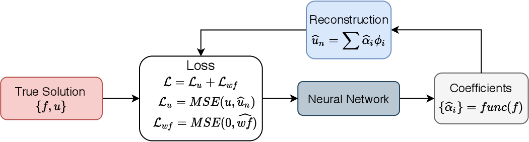 Figure 1 for Deep neural network for solving differential equations motivated by Legendre-Galerkin approximation