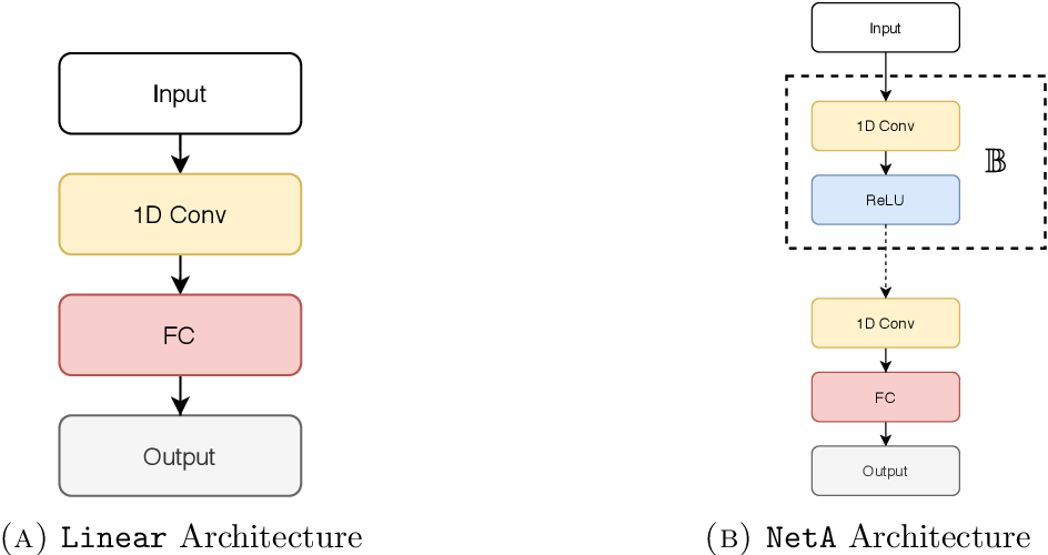 Figure 2 for Deep neural network for solving differential equations motivated by Legendre-Galerkin approximation