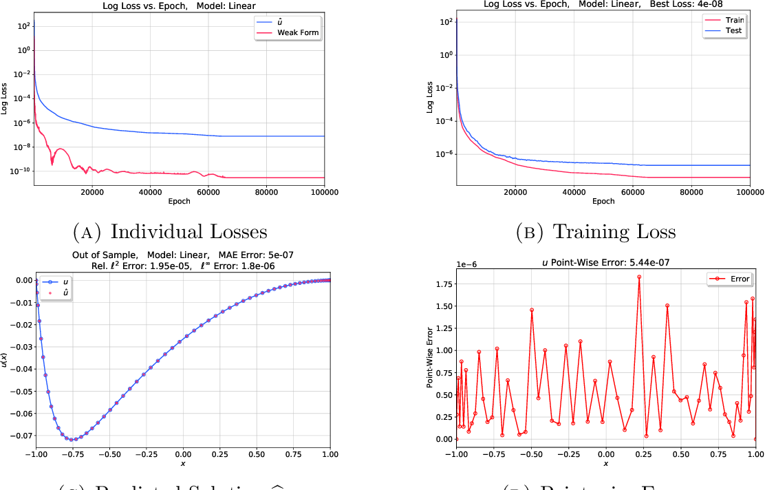 Figure 3 for Deep neural network for solving differential equations motivated by Legendre-Galerkin approximation