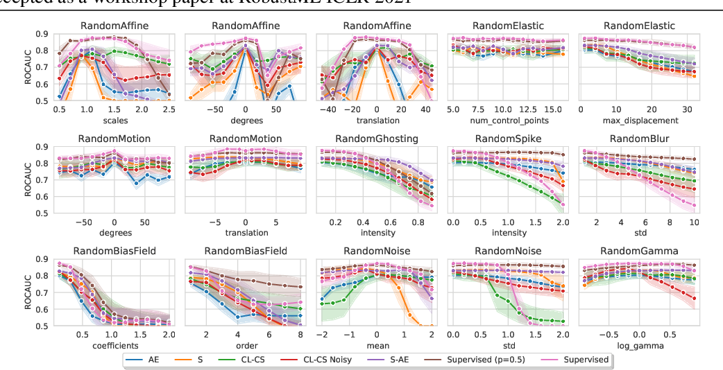 Figure 2 for Tasting the cake: evaluating self-supervised generalization on out-of-distribution multimodal MRI data