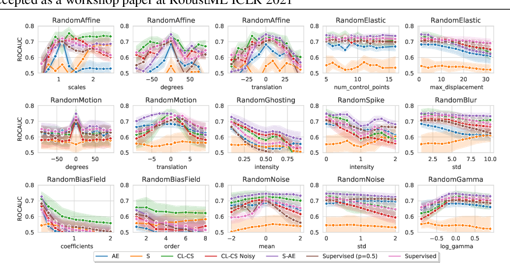 Figure 3 for Tasting the cake: evaluating self-supervised generalization on out-of-distribution multimodal MRI data