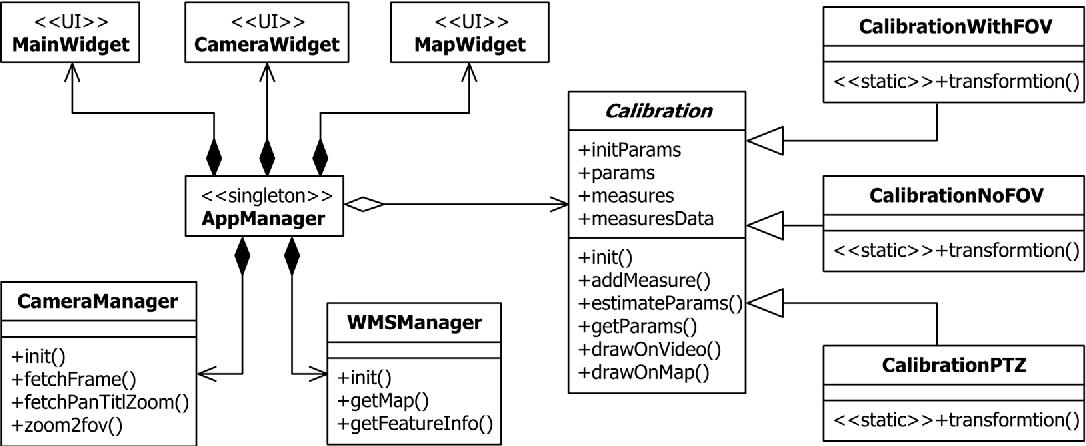 Tv Aerial Wiring Diagramgetparams: A Method for Estimating Surveillance Video Georeferences - Semantic rh:semanticscholar.org,Design