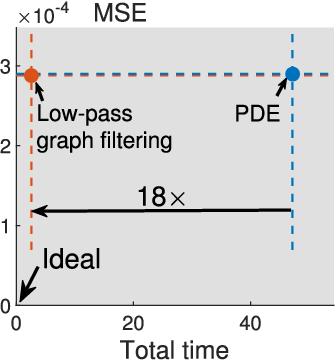 Figure 2 for Fast Resampling of 3D Point Clouds via Graphs
