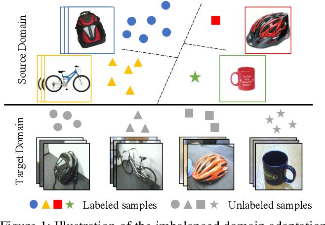 Figure 1 for Towards Fair Knowledge Transfer for Imbalanced Domain Adaptation